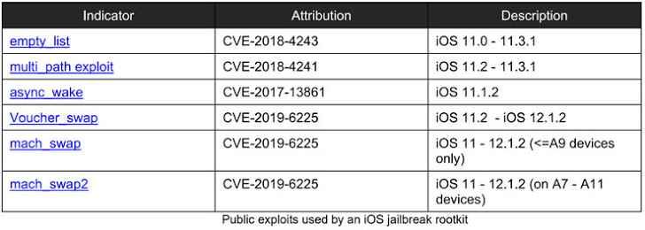 ios exploit malware