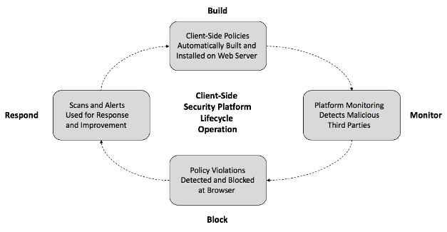 ciclo vida de seguridad del lado del cliente