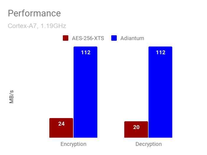 Adiantum, velocidad de encriptación
