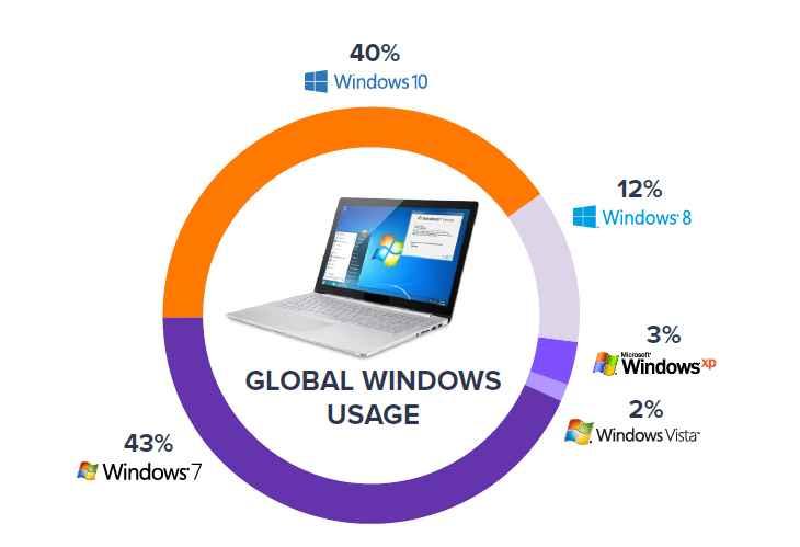 PCs con versiones de Windows
