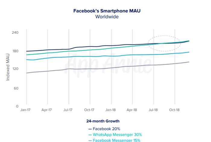 crecimiento relativo de WhatsApp