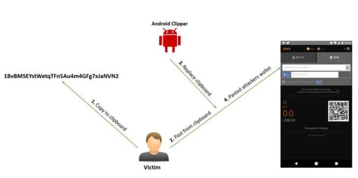 robo de Bitcoins desde el portapapeles de Android
