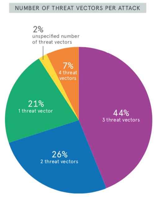 ataques DDoS multivectoriales