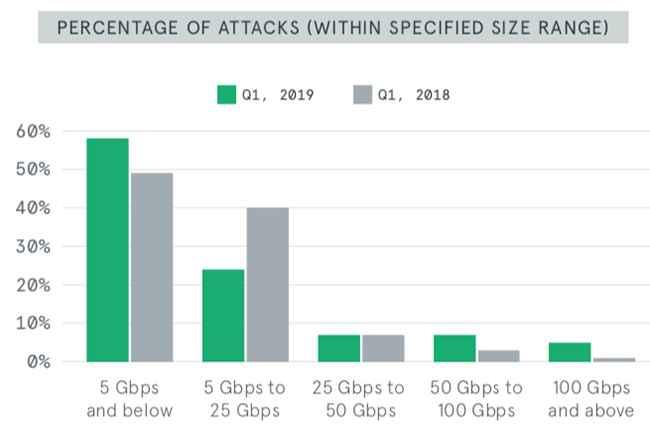 tamaño de ataques DDoS