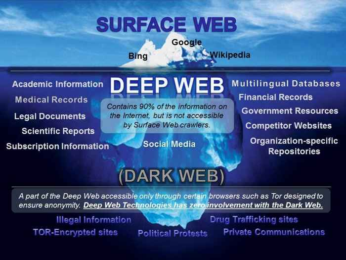 Deep vs Dark web