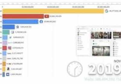 Los sitios web más populares desde 1993
