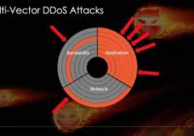 Los últimos ataques DDoS son en su mayoría multivectoriales y se transforman con el tiempo
