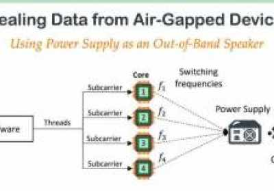 Nuevo malware salta dispositivos con espadio de aire al convertir fuentes de alimentación en altavoces