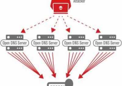 Se duplican los ataques de amplificación DNS en el primer trimestre de 2018