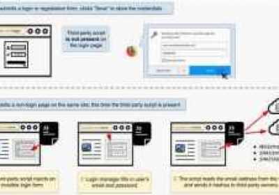 Error en los principales navegadores permite que scripts de terceros roben las contraseñas guardadas