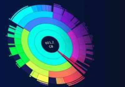 Las cuatro mejores herramientas gratis para analizar el espacio del disco duro en Windows
