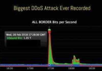 El mayor ataque DDoS conocido (1.35 Tbs) alcanza el sitio web de Github