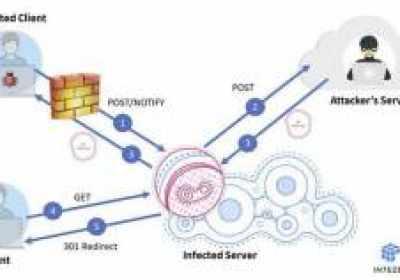 La Botnet Stantinko apunta ahora a servidores Linux para esconderse detrás de proxies