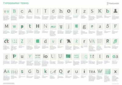 Infografía: guía completa de términos de tipografía (en inglés)