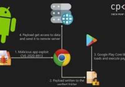 Varias aplicaciones de Android ponen a millones de usuarios en riesgo de piratería